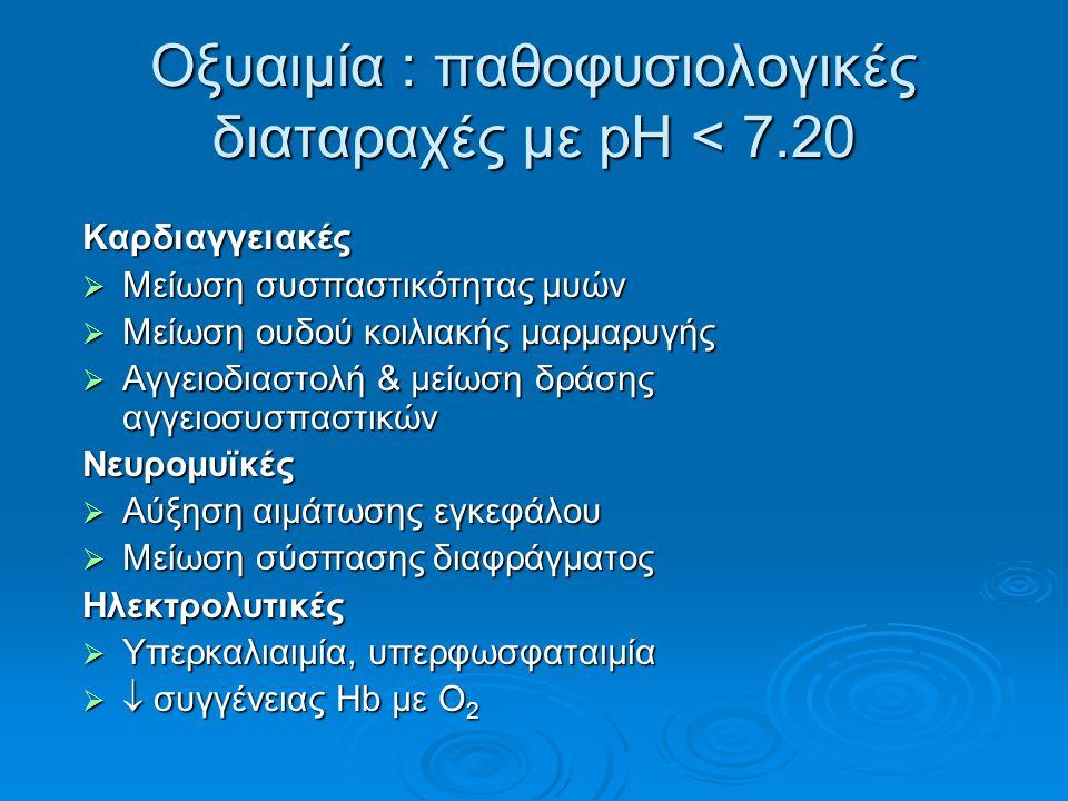Οξυαιμία : παθοφυσιολογικές διαταραχές με pH < 7.20