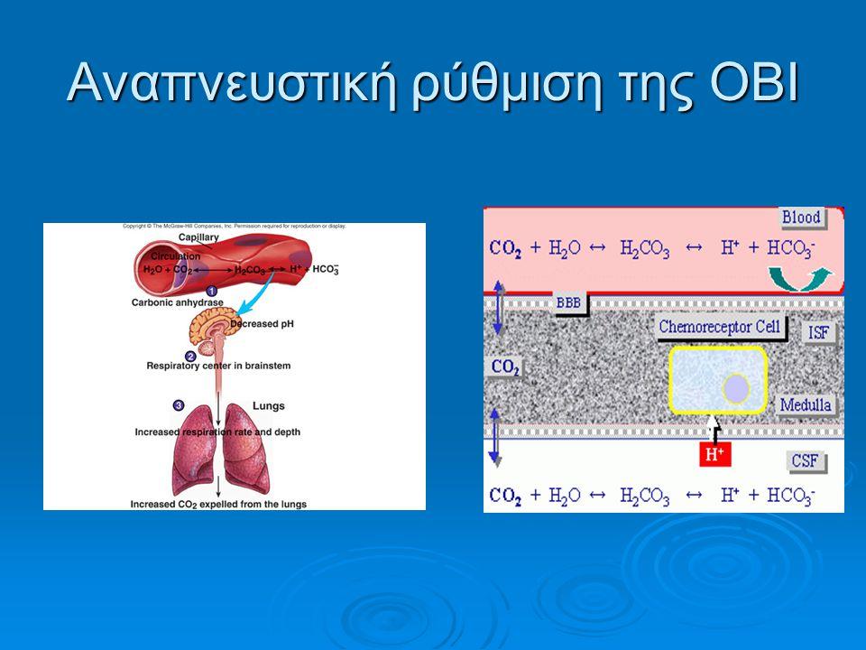 Αναπνευστική ρύθμιση της ΟΒΙ