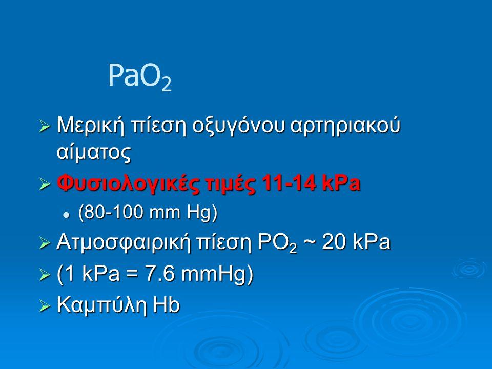 PaO2 Μερική πίεση οξυγόνου αρτηριακού αίματος