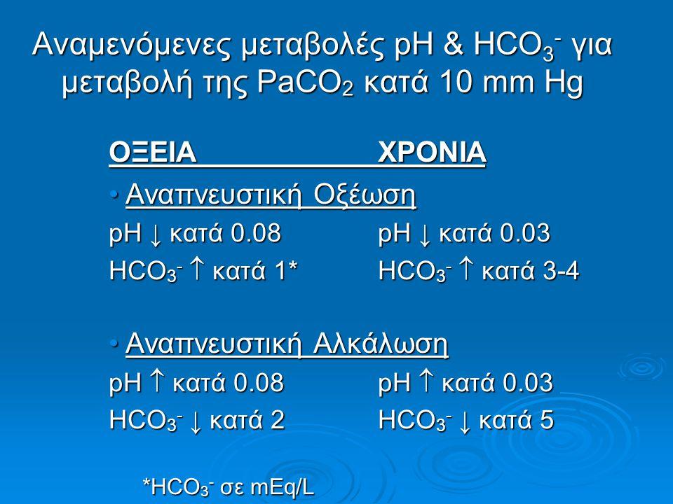 Αναμενόμενες μεταβολές pH & HCO3- για μεταβολή της PaCO2 κατά 10 mm Hg