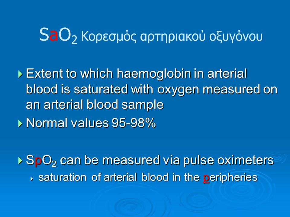 SaO2 Κορεσμός αρτηριακού οξυγόνου