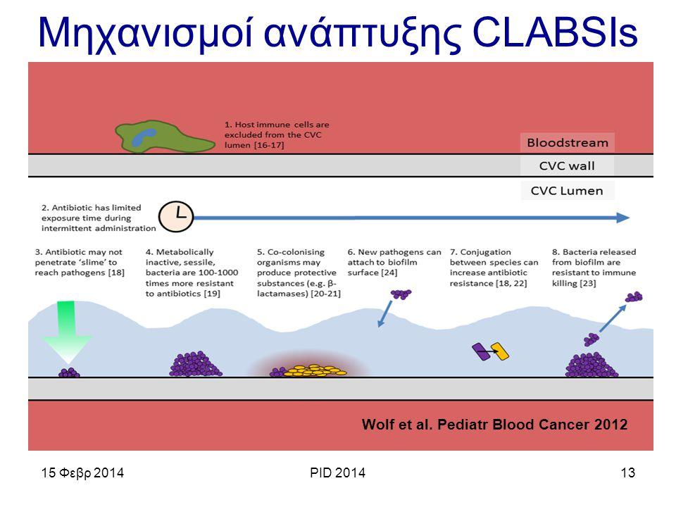 Μηχανισμοί ανάπτυξης CLABSIs