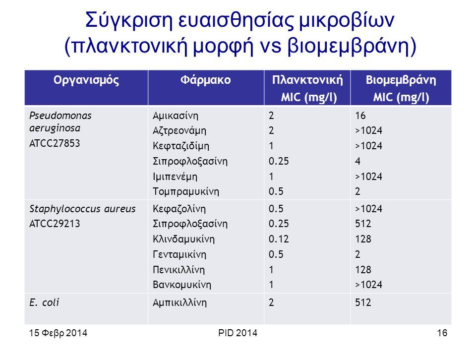 Σύγκριση ευαισθησίας μικροβίων (πλανκτονική μορφή vs βιομεμβράνη)