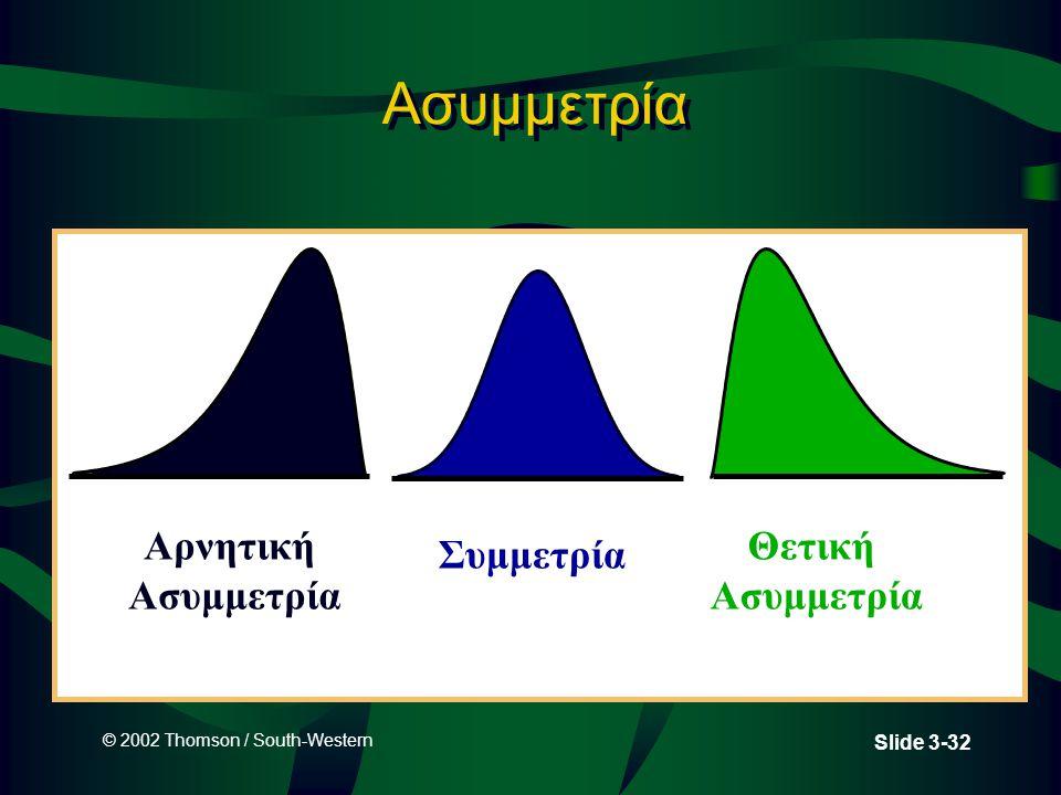 Ασυμμετρία Αρνητική Ασυμμετρία Θετική Ασυμμετρία Συμμετρία