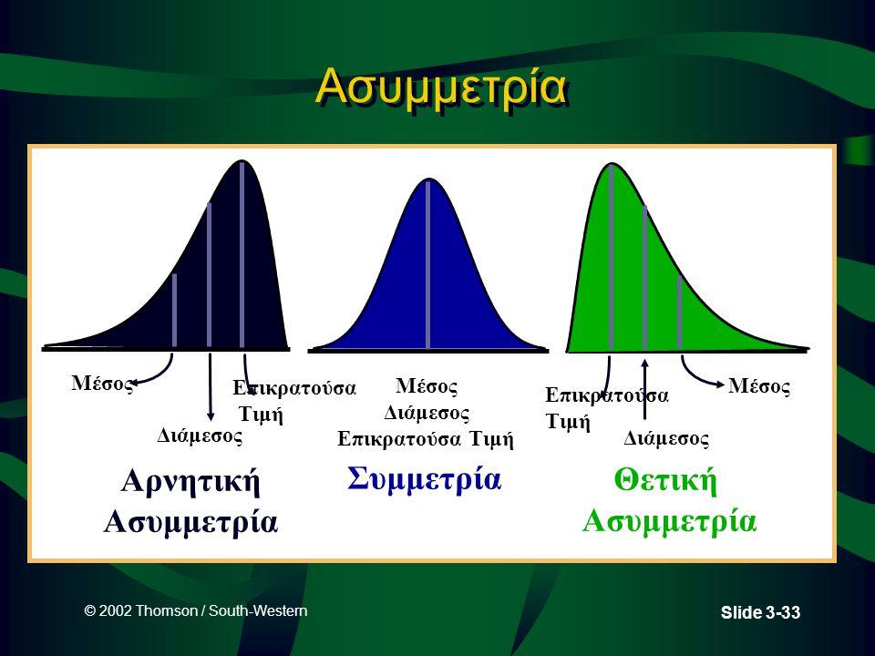 Ασυμμετρία Αρνητική Συμμετρία Θετική Ασυμμετρία Μέσος Επικρατούσα Τιμή