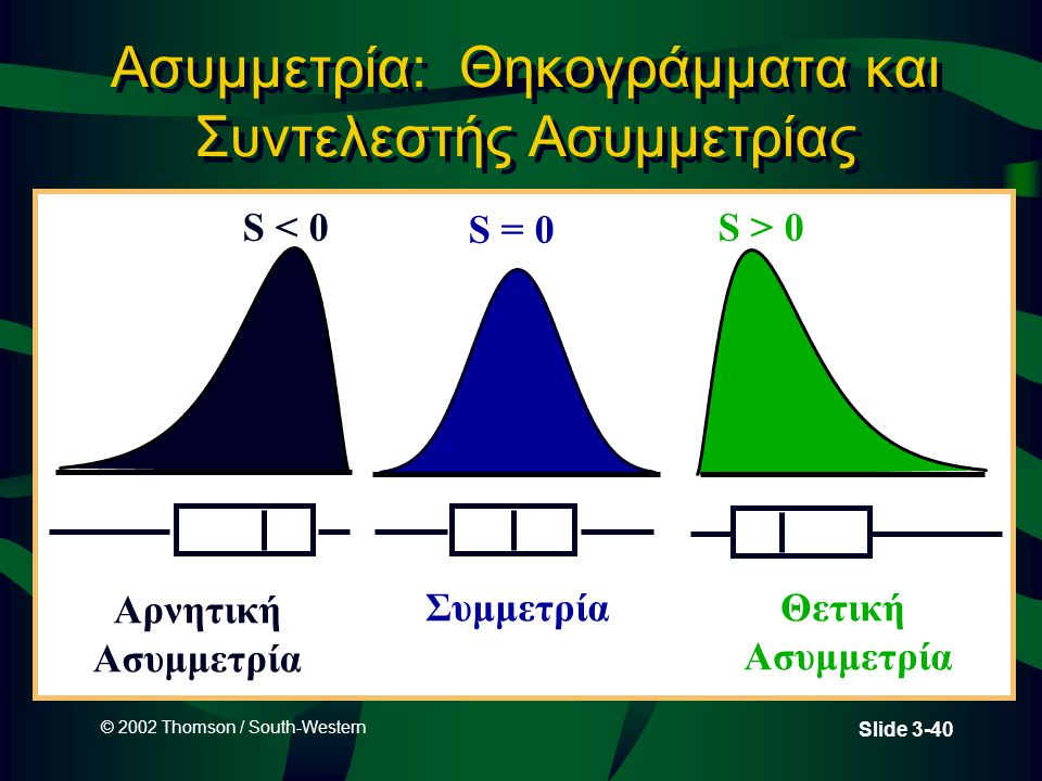 Ασυμμετρία: Θηκογράμματα και Συντελεστής Ασυμμετρίας