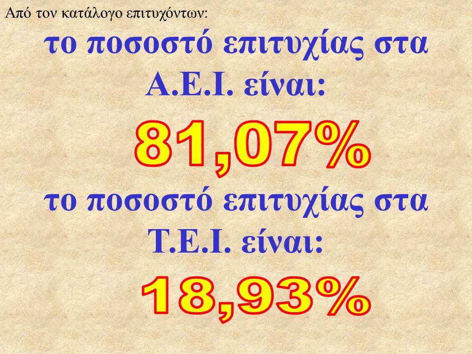το ποσοστό επιτυχίας στα Α.Ε.Ι. είναι: