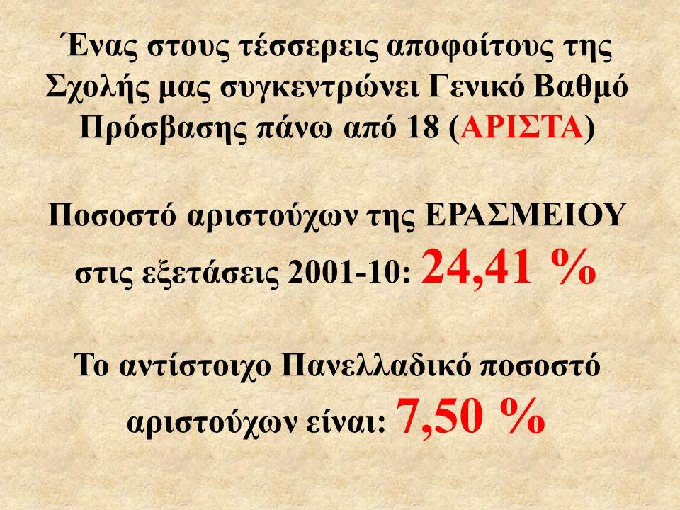Ποσοστό αριστούχων της ΕΡΑΣΜΕΙΟΥ στις εξετάσεις 2001-10: 24,41 %