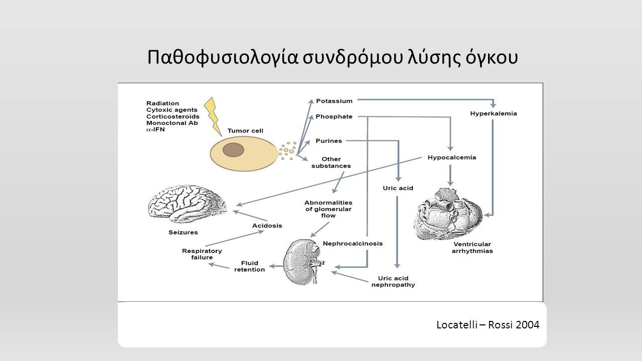 Παθοφυσιολογία συνδρόμου λύσης όγκου