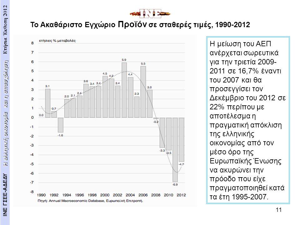 Το Ακαθάριστο Εγχώριο Προϊόν σε σταθερές τιμές, 1990-2012