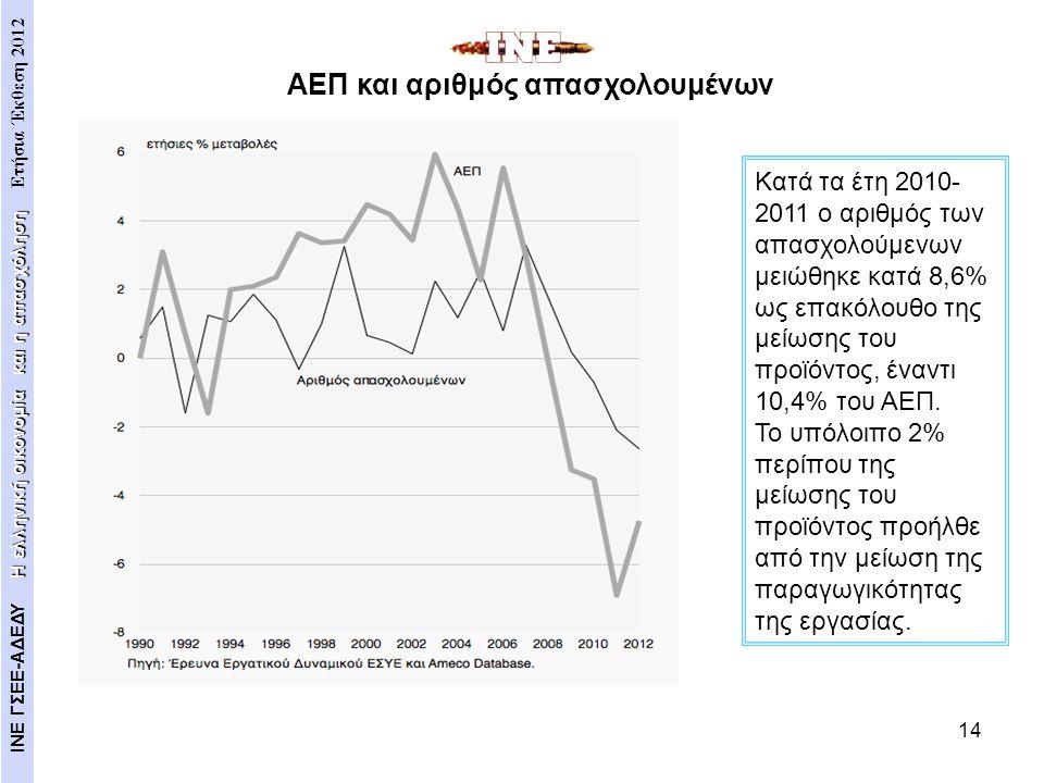ΑΕΠ και αριθμός απασχολουμένων