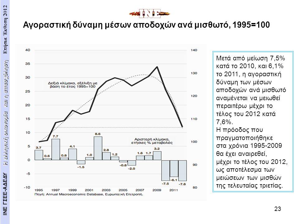 Αγοραστική δύναμη μέσων αποδοχών ανά μισθωτό, 1995=100
