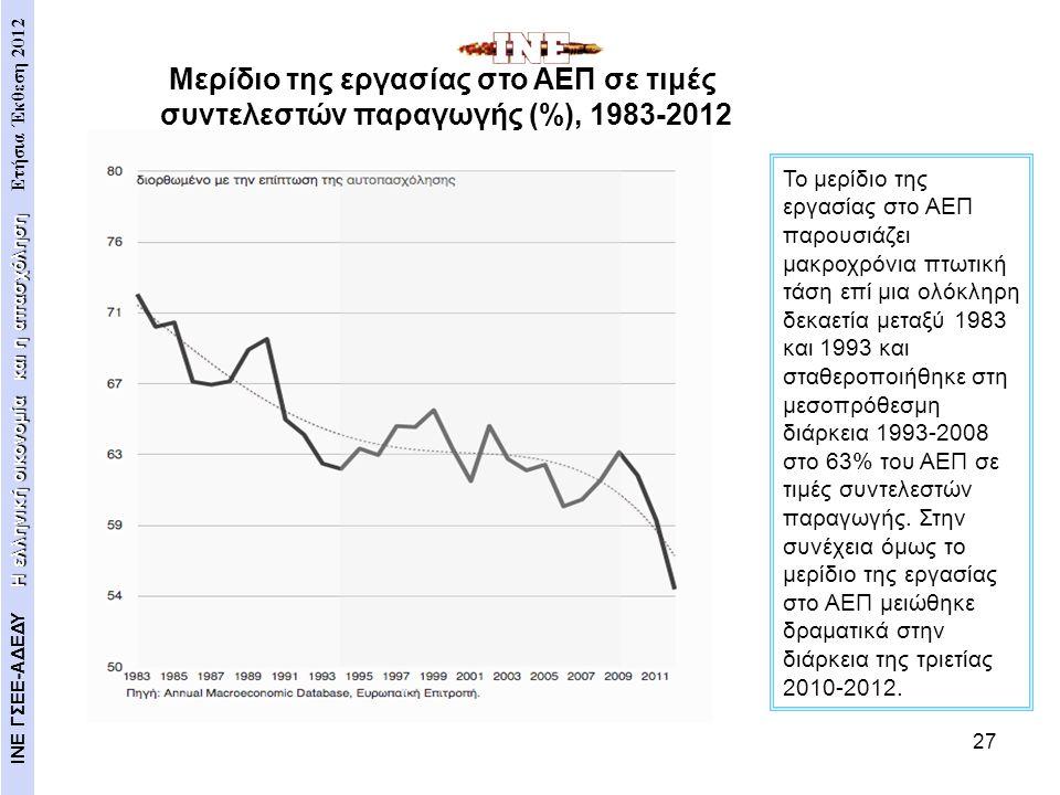 Μερίδιο της εργασίας στο ΑΕΠ σε τιμές