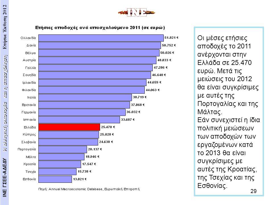 Οι μέσες ετήσιες αποδοχές το 2011 ανέρχονται στην Ελλάδα σε 25