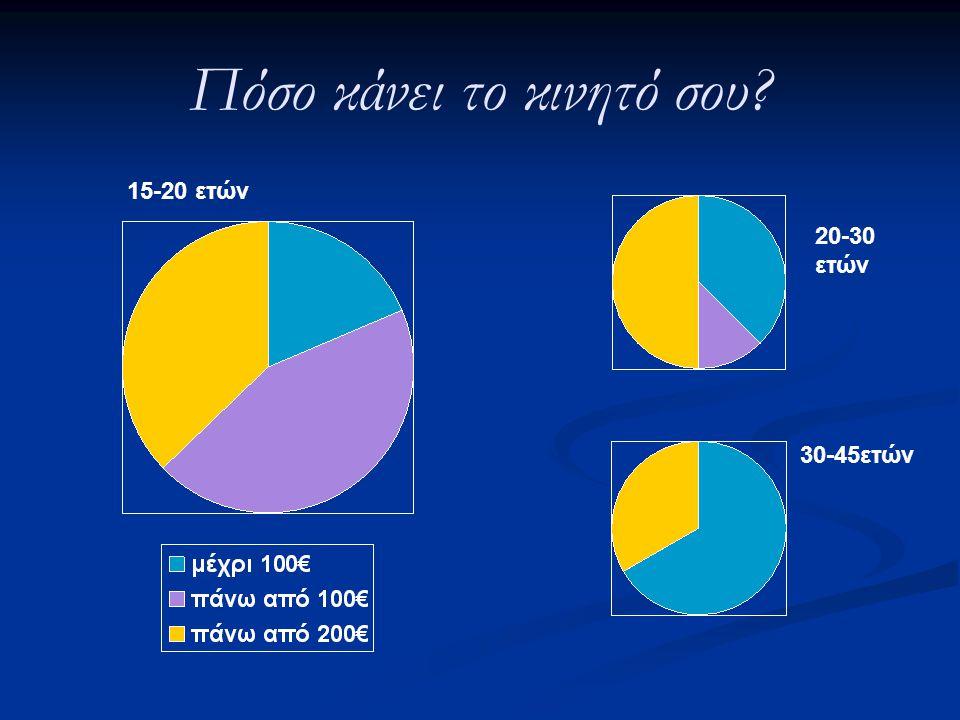 Πόσο κάνει το κινητό σου