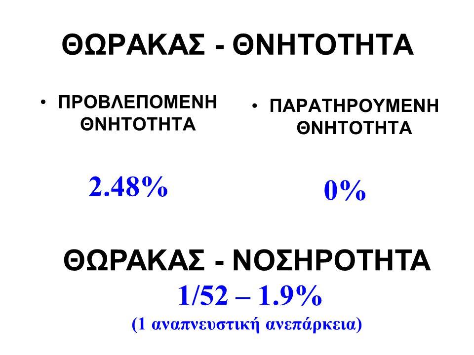 ΘΩΡΑΚΑΣ - ΝΟΣΗΡΟΤΗΤΑ 1/52 – 1.9%