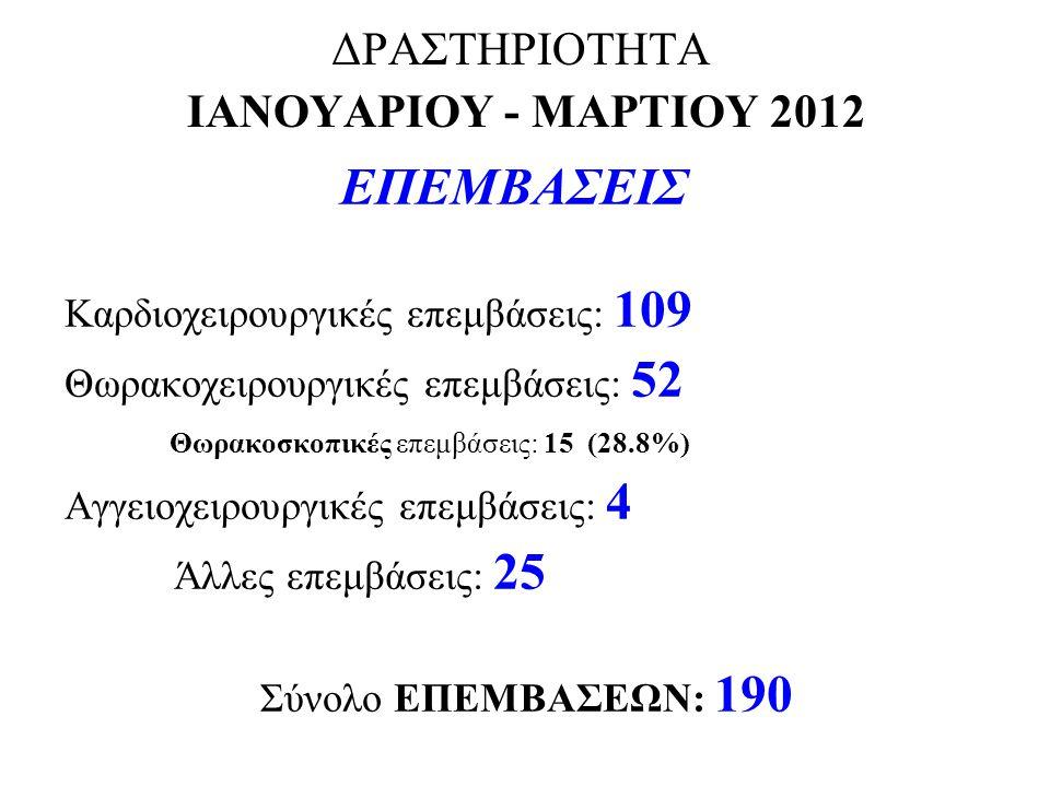 ΔΡΑΣΤΗΡΙΟΤΗΤΑ ΙΑΝΟΥΑΡΙΟΥ - ΜΑΡΤΙΟΥ 2012