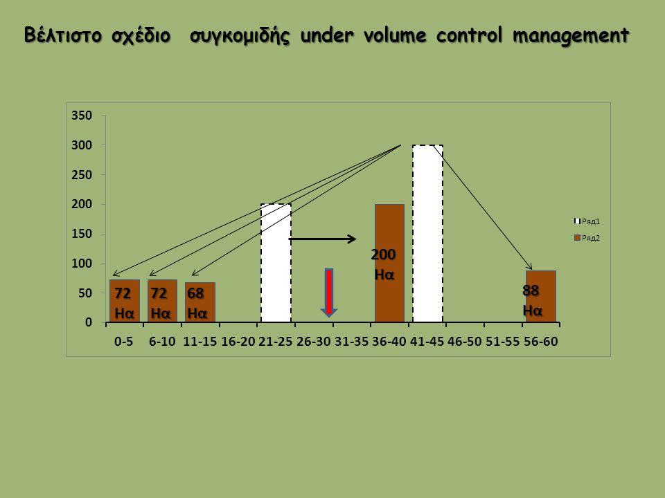 Βέλτιστο σχέδιο συγκομιδής under volume control management