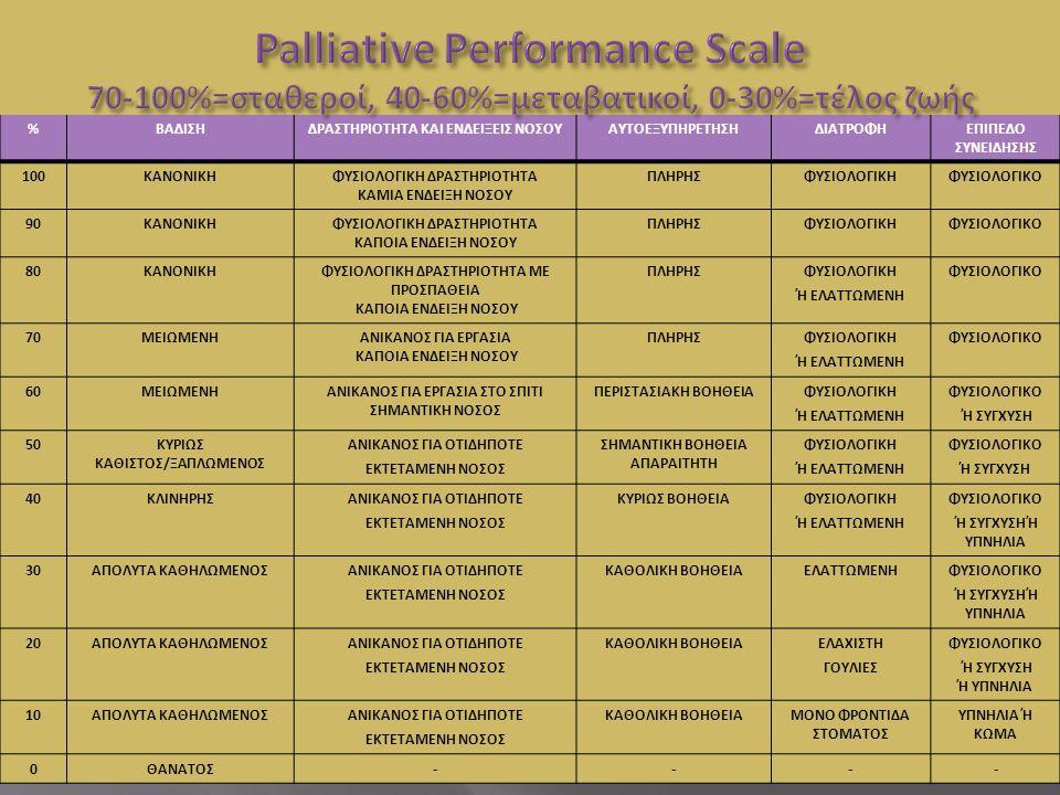 Palliative Performance Scale 70-100%=σταθεροί, 40-60%=μεταβατικοί, 0-30%=τέλος ζωής