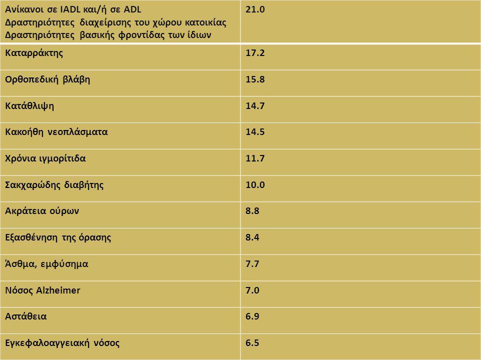 Ανίκανοι σε IADL και/ή σε ADL