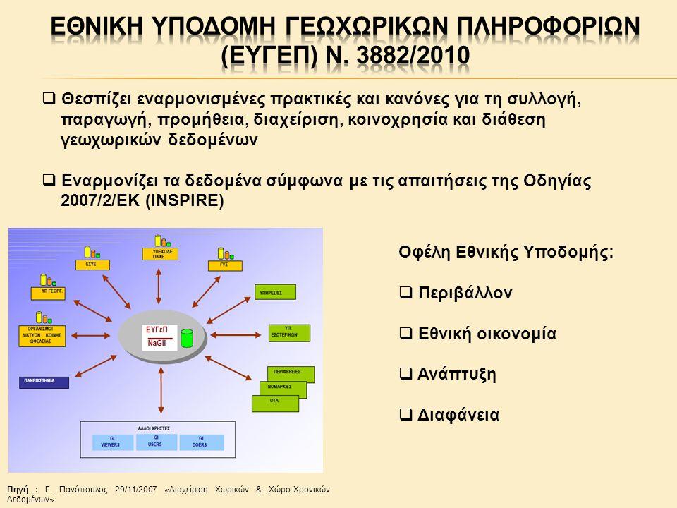 ΕΘΝΙΚΗ ΥΠΟΔΟΜΗ ΓΕΩΧΩΡΙΚΩΝ ΠΛΗΡΟΦΟΡΙΩΝ (ΕΥΓΕΠ) Ν. 3882/2010