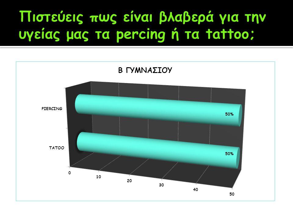 Πιστεύεις πως είναι βλαβερά για την υγείας μας τα percing ή τα tattoo;