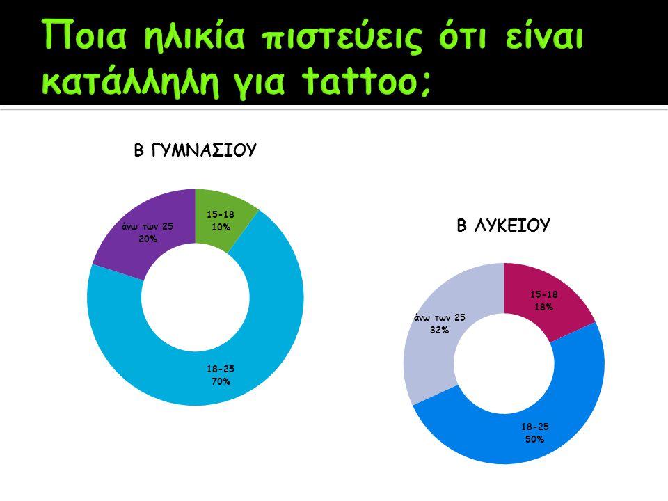 Ποια ηλικία πιστεύεις ότι είναι κατάλληλη για tattoo;