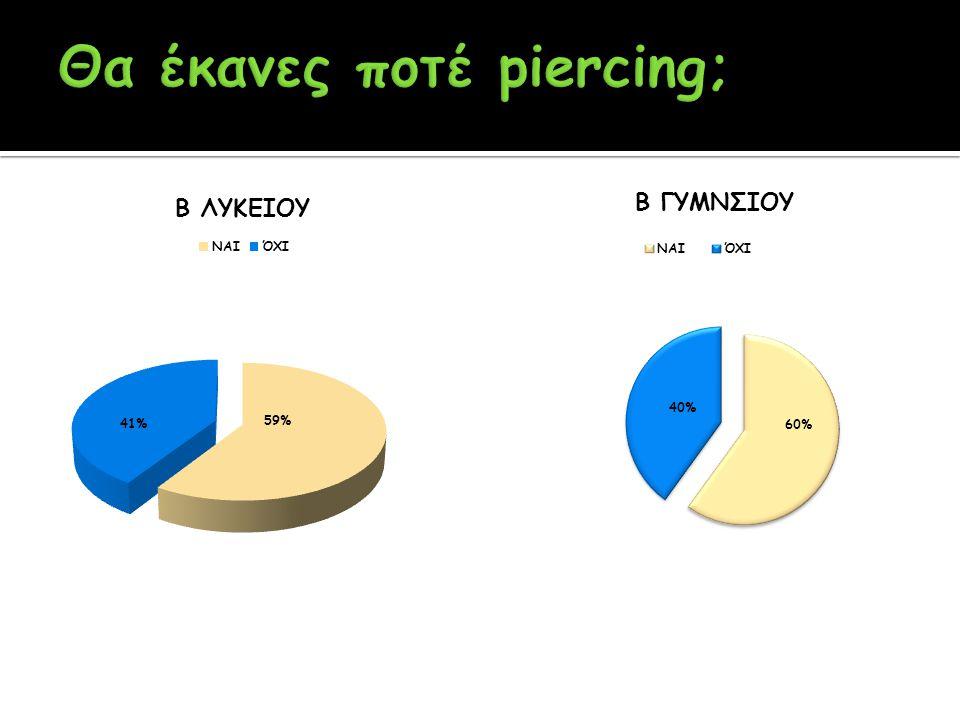 Θα έκανες ποτέ piercing;