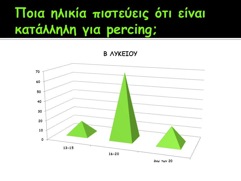 Ποια ηλικία πιστεύεις ότι είναι κατάλληλη για percing;