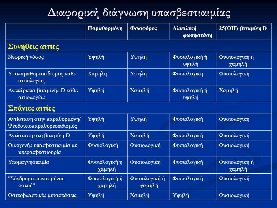 Διαφορική διάγνωση υπασβεστιαιμίας
