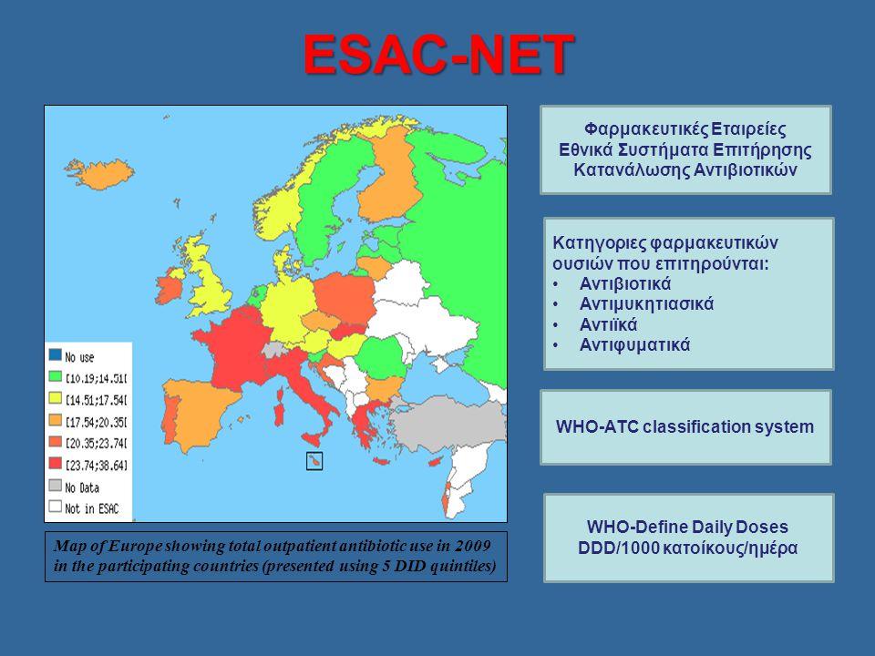 ESAC-ΝΕΤ Φαρμακευτικές Εταιρείες