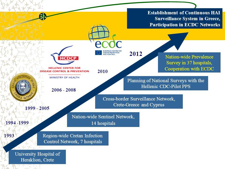 Region-wide Cretan Infection Control Network, 7 hospitals