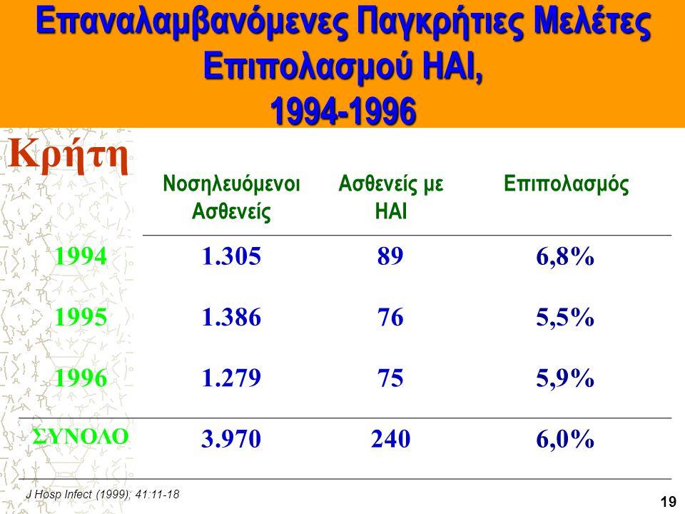 Επαναλαμβανόμενες Παγκρήτιες Μελέτες Επιπολασμού HAI, 1994-1996