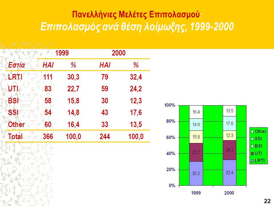 Πανελλήνιες Μελέτες Επιπολασμού: Επιπολασμός ανά θέση λοίμωξης, 1999-2000