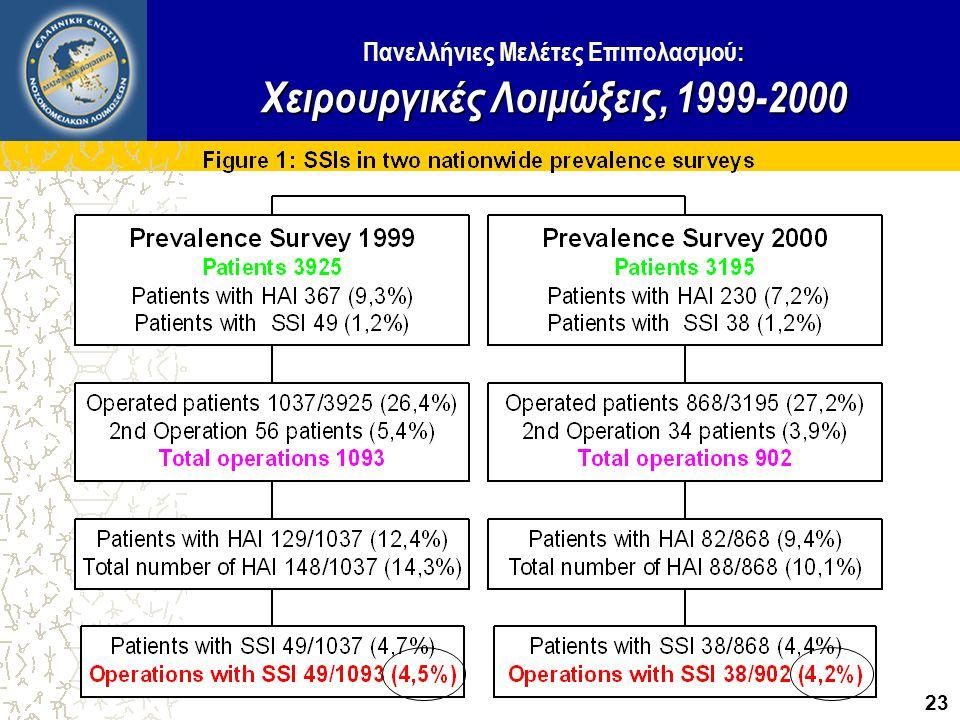 Πανελλήνιες Μελέτες Επιπολασμού: Χειρουργικές Λοιμώξεις, 1999-2000