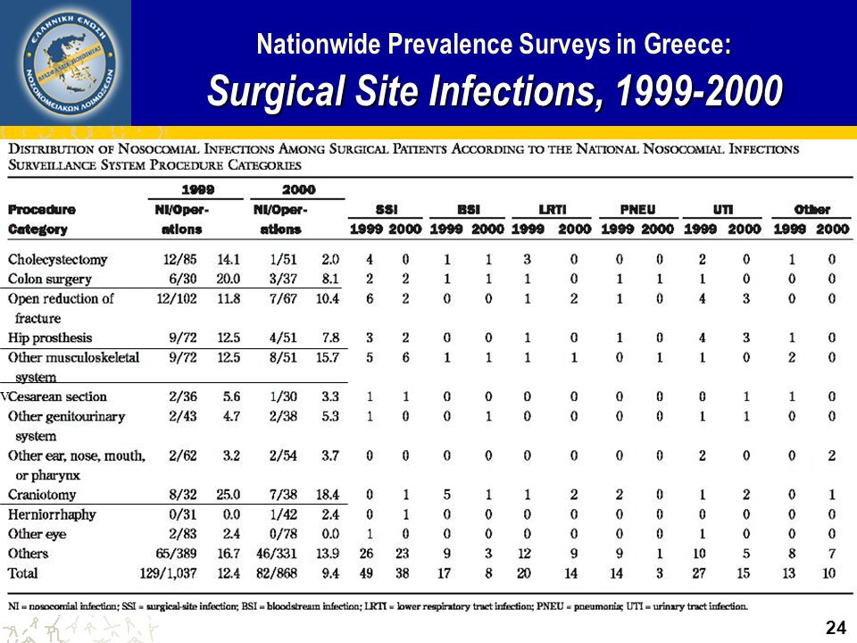 Nationwide Prevalence Surveys in Greece: Surgical Site Infections, 1999-2000