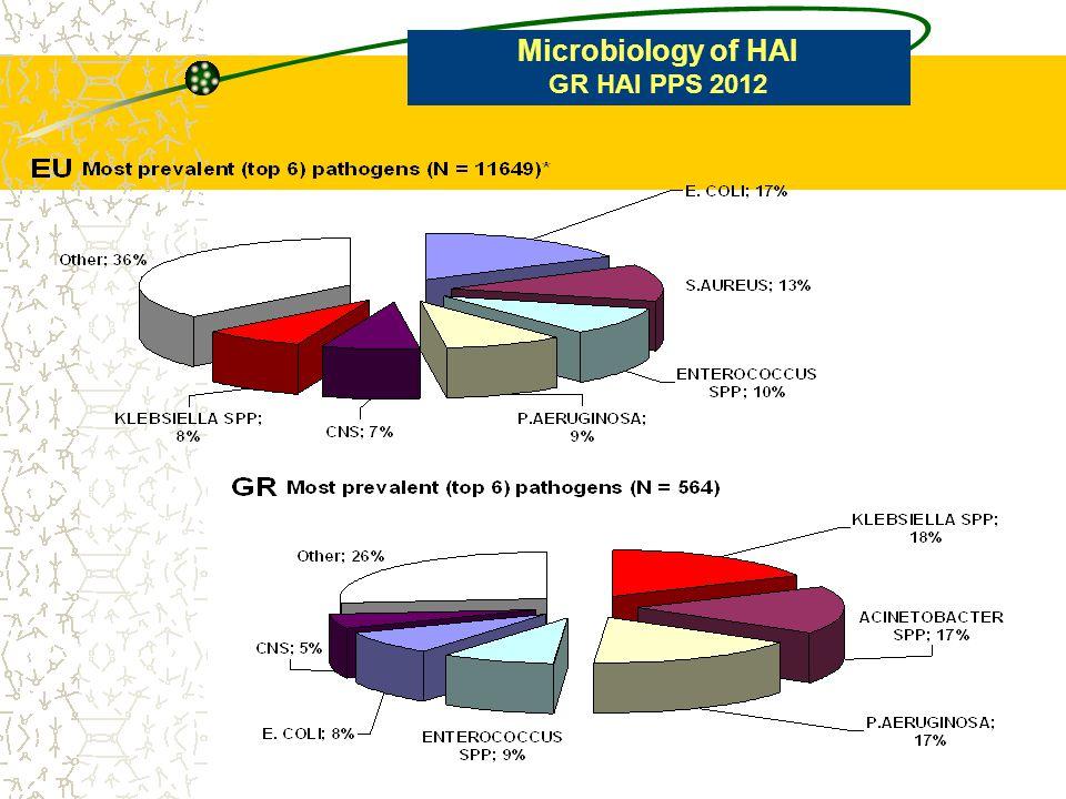 Microbiology of HAI GR HAI PPS 2012