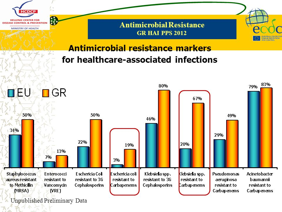 Antimicrobial resistance markers for healthcare-associated infections
