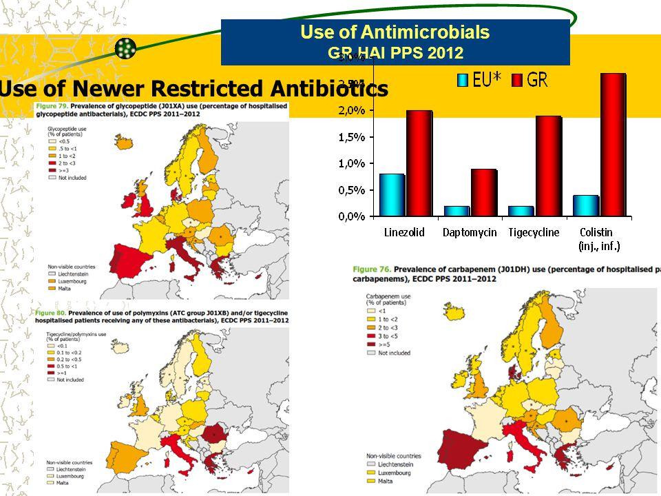 Use of Newer Restricted Antibiotics