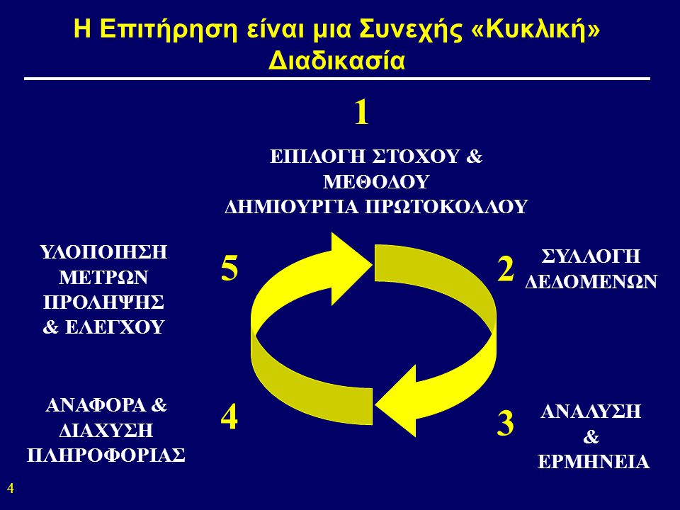 Η Επιτήρηση είναι μια Συνεχής «Κυκλική» Διαδικασία