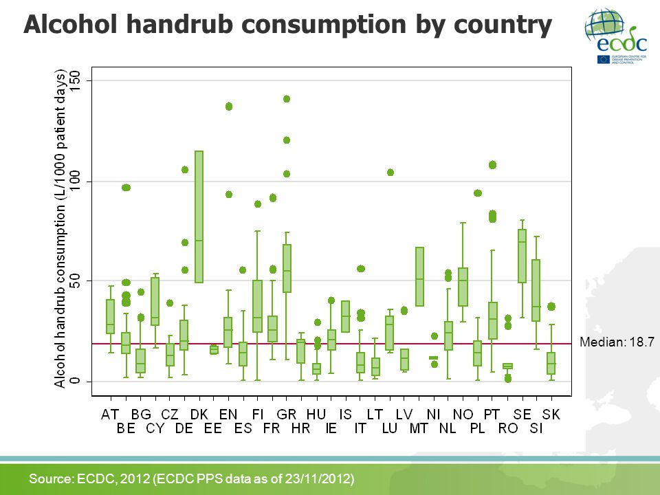 Alcohol handrub consumption by country