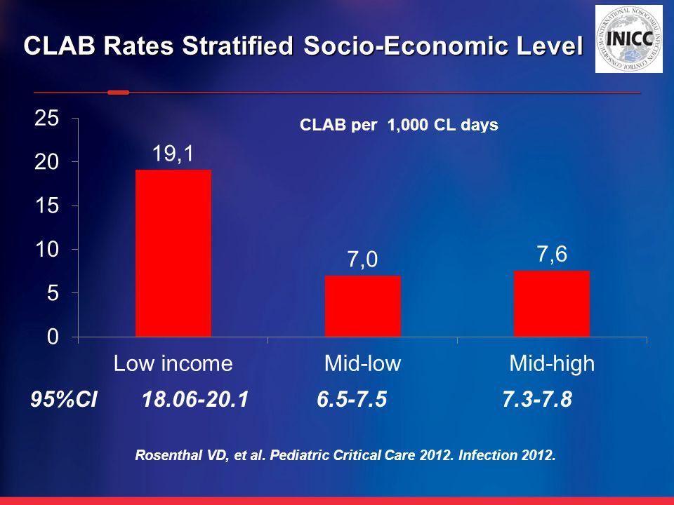 CLAB Rates Stratified Socio-Economic Level