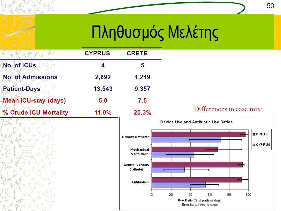 Πληθυσμός Μελέτης 50 Differences in case mix: CYPRUS CRETE No. of ICUs