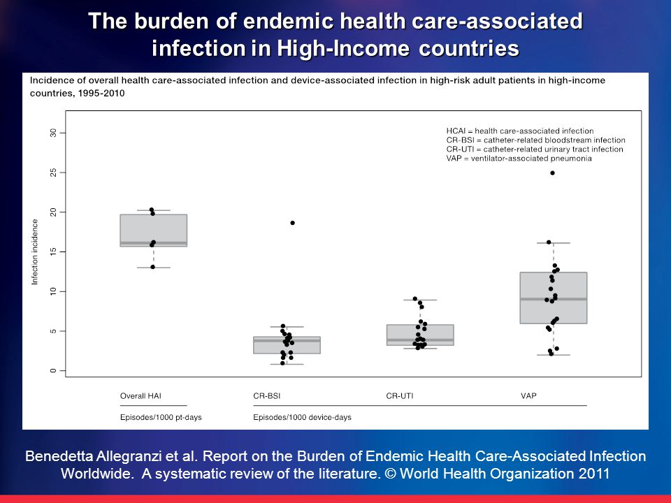 The burden of endemic health care-associated infection in High-Income countries