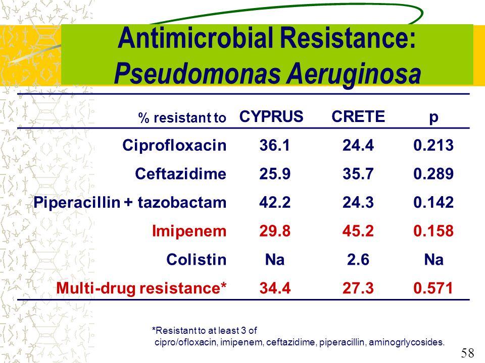 Antimicrobial Resistance: Pseudomonas Aeruginosa