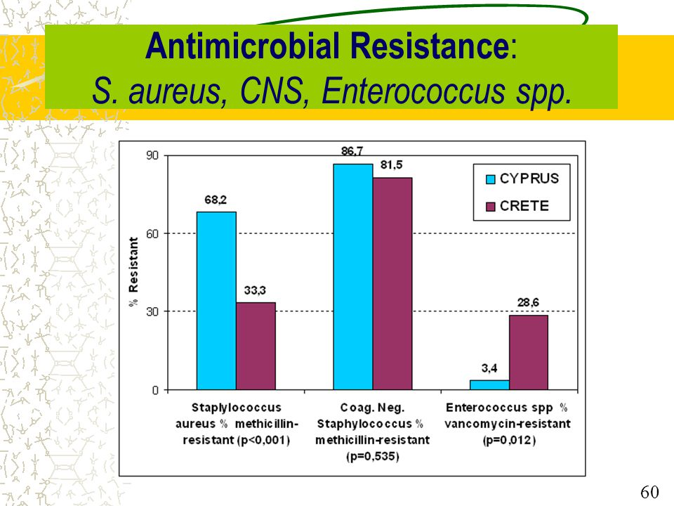 Antimicrobial Resistance: S. aureus, CNS, Enterococcus spp.