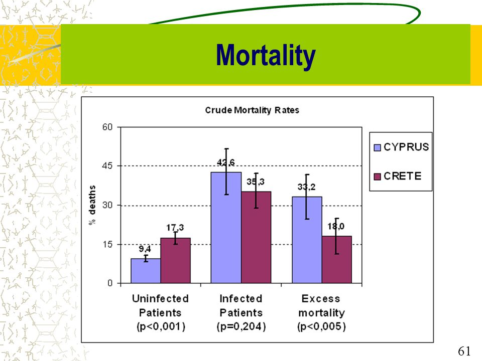 61 Mortality 61