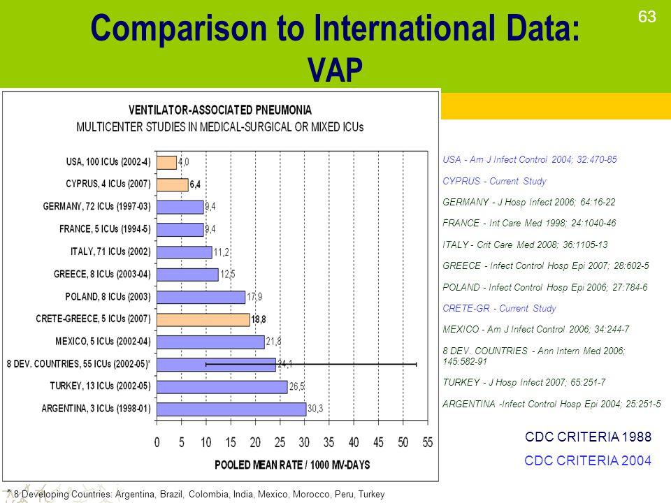 Comparison to International Data: VAP