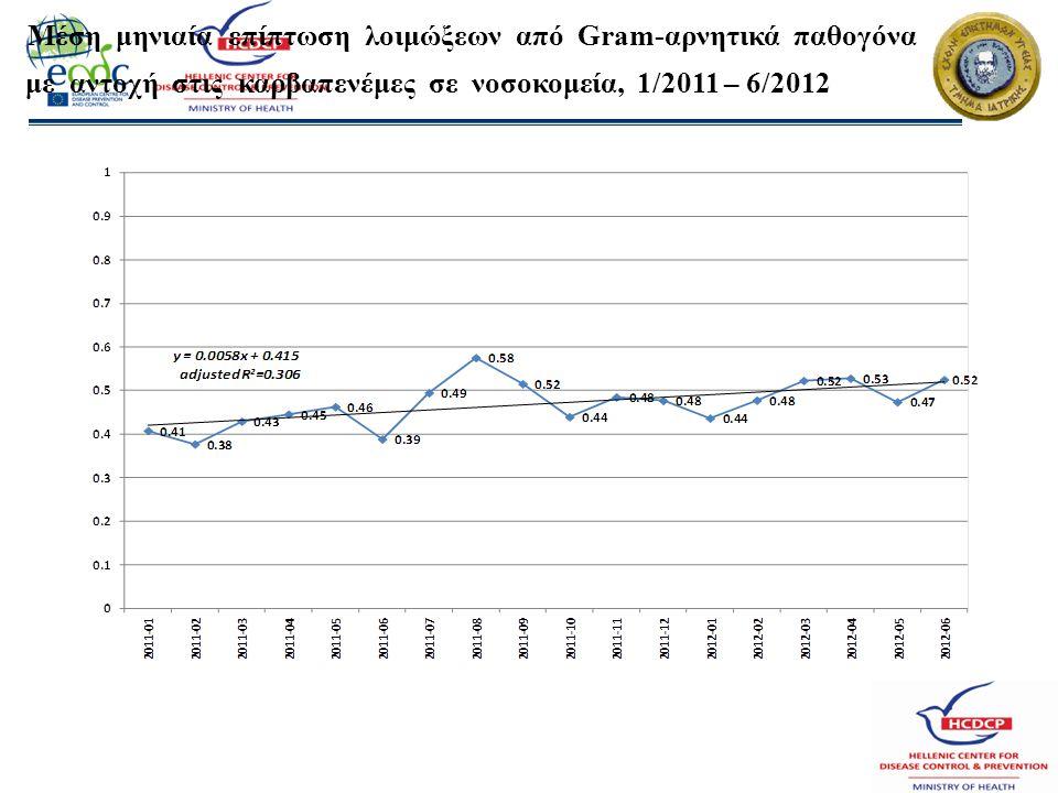 Μέση μηνιαία επίπτωση λοιμώξεων από Gram-αρνητικά παθογόνα