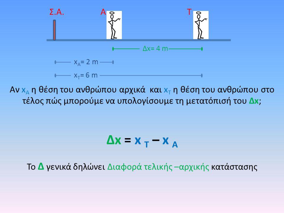 Το Δ γενικά δηλώνει Διαφορά τελικής –αρχικής κατάστασης